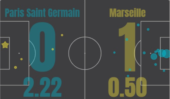 xG PSG Marseille 2020