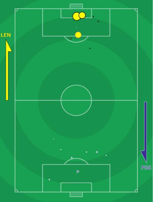 xG RC Lens PSG 2020 Expected Goals