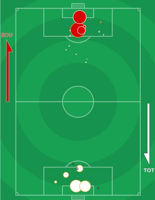 xG Southampton vs Tottenham 2020