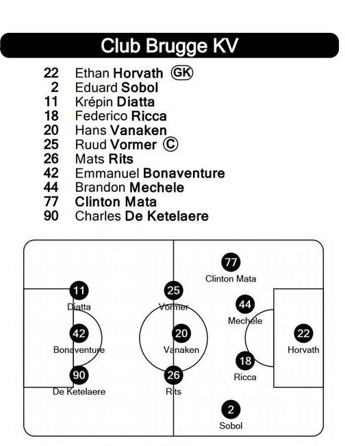 Actual Lineups Zenit Brugge
