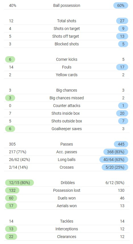 Aston Villa vs Leeds Post Match Full time stats 2020