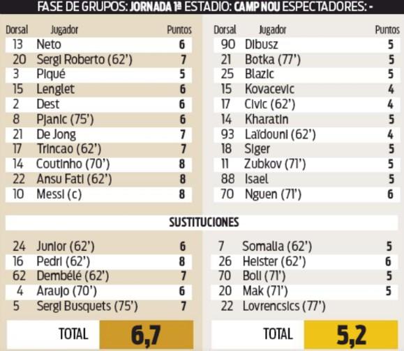 Barcelona 5-1 Ferencvaros Player Ratings Sport 2020