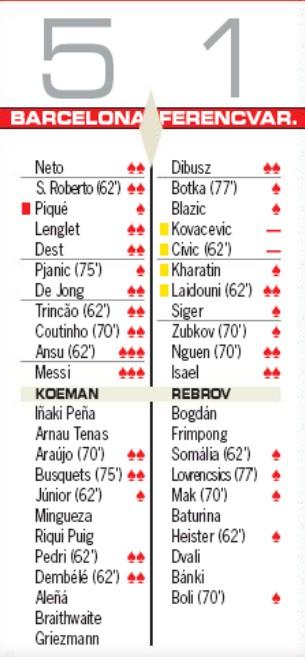 Barcelona Ferencvar Player Ratings 2020