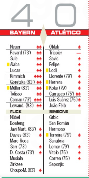Bayern 4-0 Atleti Player Ratings 2020