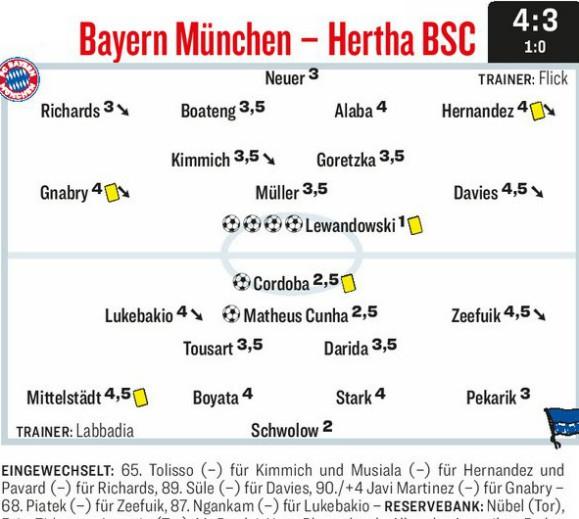 Bayern 4-3 Hertha Player Ratings 2020