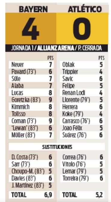 Bayern Atleti Player Ratings 2020 Sport Newspaper