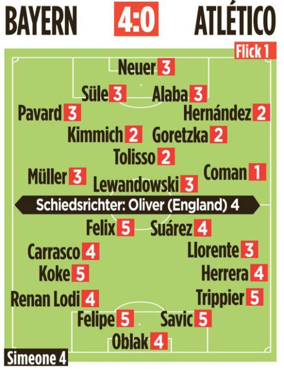 Bayern Atletico Madrid Player Ratings 2020 Bild