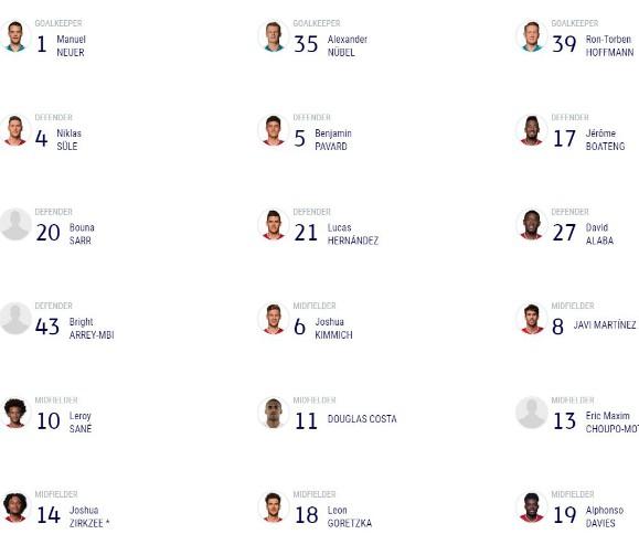 Bayern Munich Champions League Squad Group Stage 2020-2021