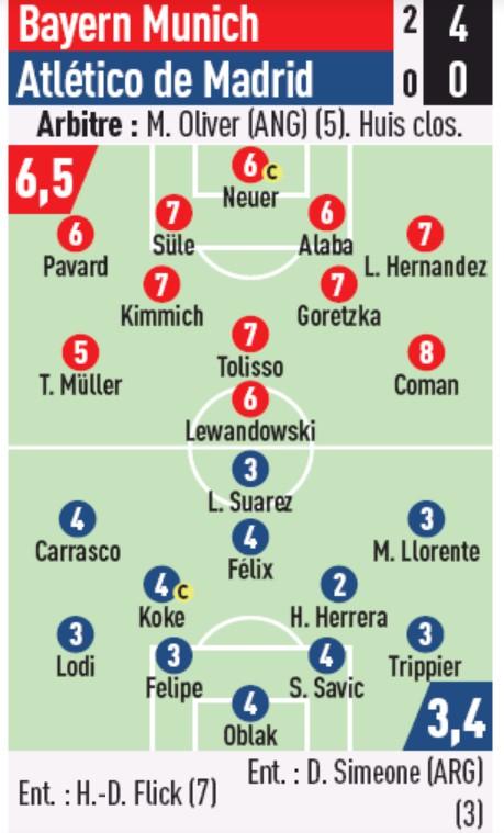 Bayern Munich vs Atletico Madrid Player Ratings 2020 L'Equiipe