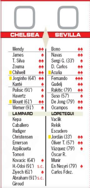 Chelsea vs Sevilla Player Ratings 2020 AS