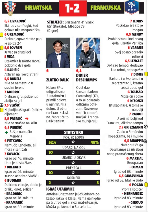 Croatia 1-2 France Player Ratings October 14 2020 24Sata Newspaper
