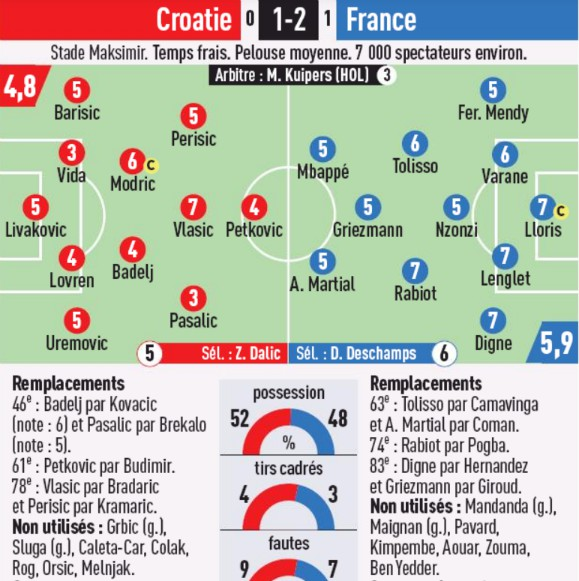 Croatia vs France 2020 Player Ratings 2020 L'Equipe