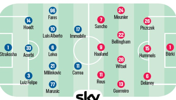 Expected Lineups Lazio BVB UCL 2020