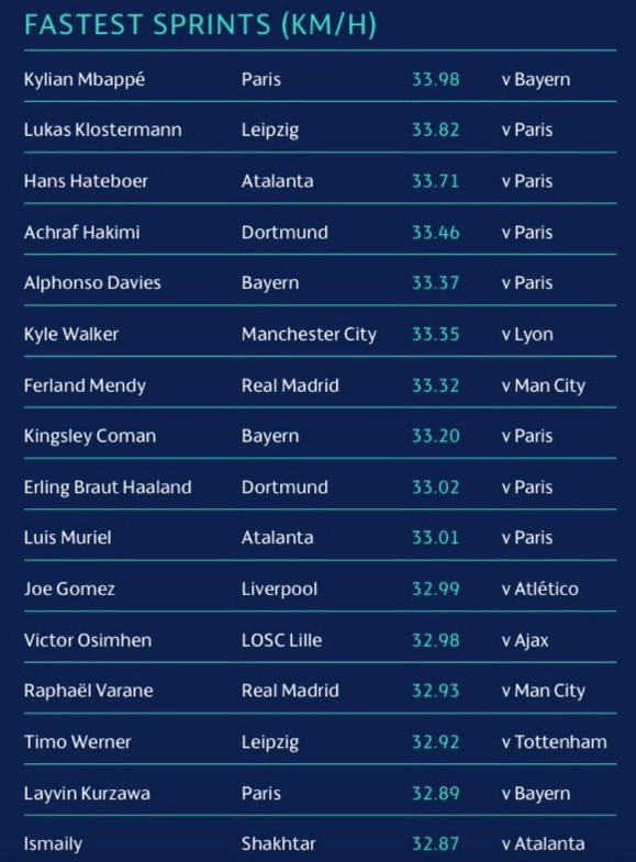 Fastest players in Champions League 2019-2020