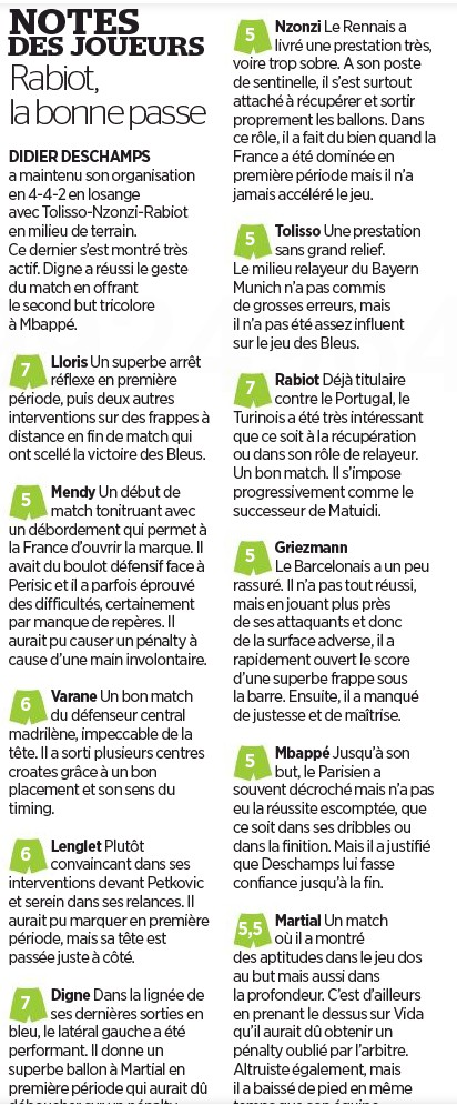 France player ratings vs Croatia October 14 2020 Le Parisien