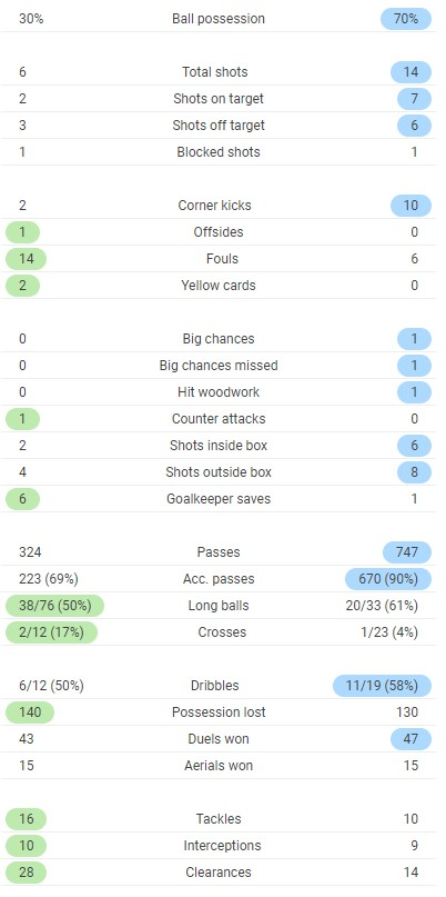 Full Time Post Match Stats West Ham 1-1 Manchester City 2020