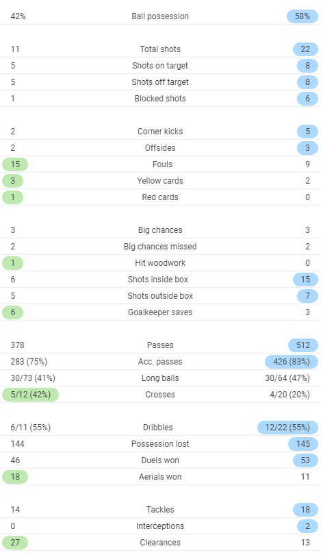 Full time Post Match Stats Everton 2-2 Liverpool October 17 2020