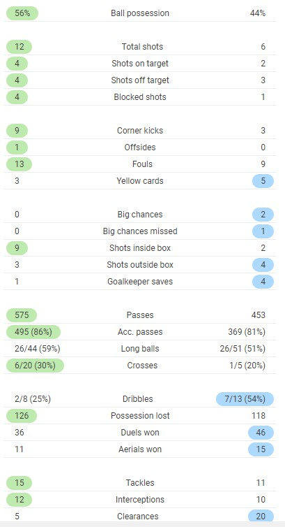 Full time post match stats Arsenal vs Leicester 2020