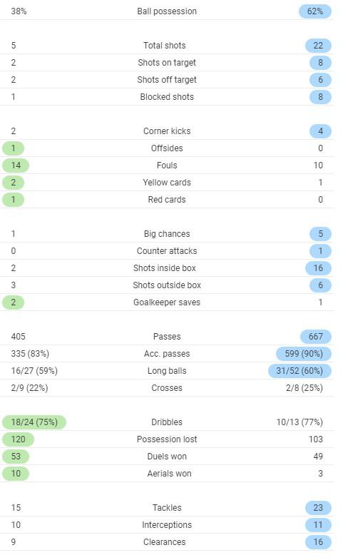Full time post match stats Man Utd vs Spurs October 2020