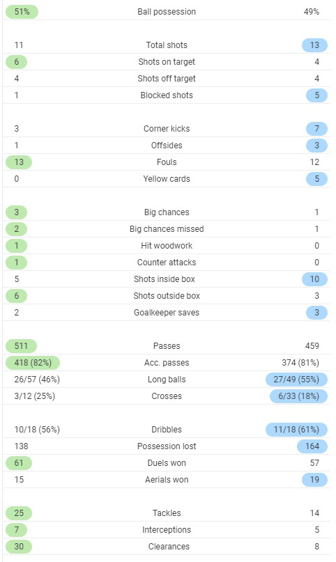Full time post match stats Spurs 3-3 West Ham 2020