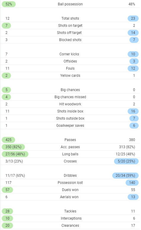 Full time stats Leeds 1-1 Manchester City