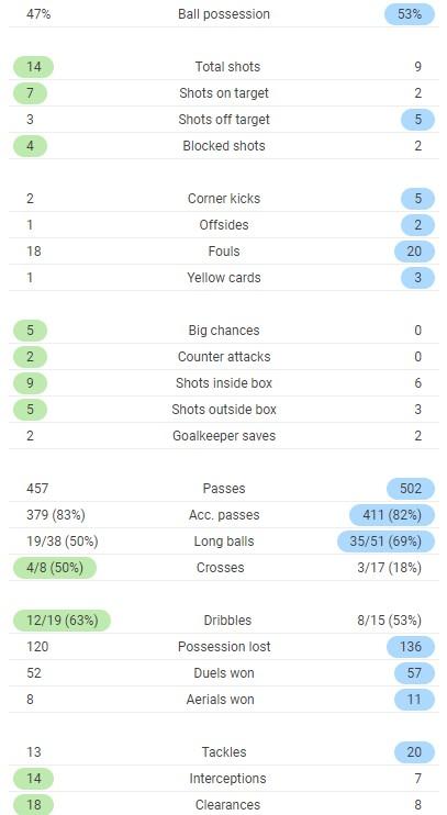 Full time stats Man Utd vs Leipzig 2020