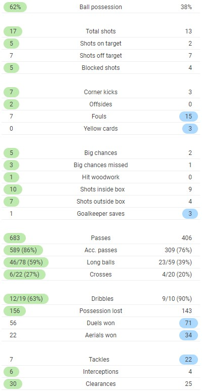 Full time stats liverpool 2-1 Sheffield United 2020