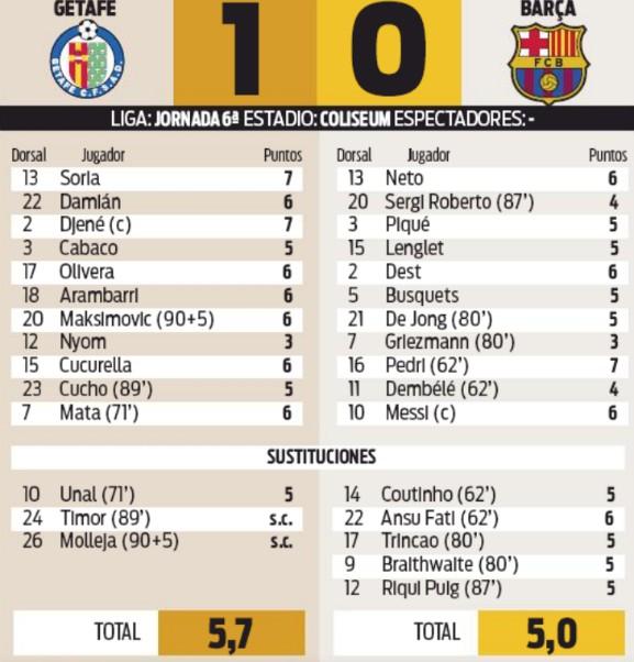 Getafe FCB player ratings October 2020 Sport Newspaper