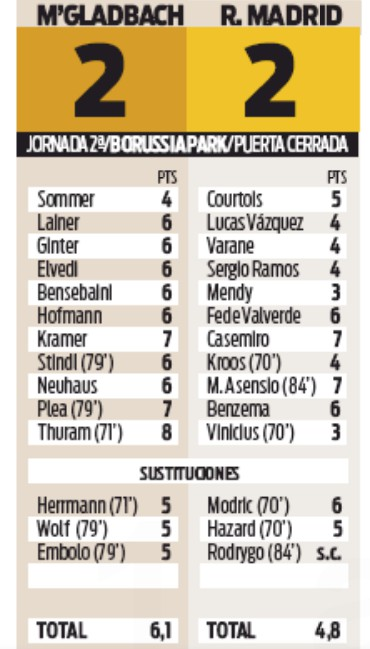 Gladbach 2-2 Real Madrid Player Ratings Sport Newspaper