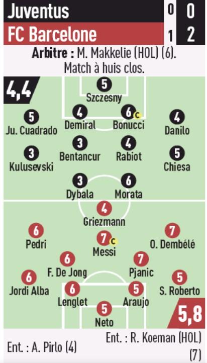 Juve Barca Player Ratings L'Equipe 2020