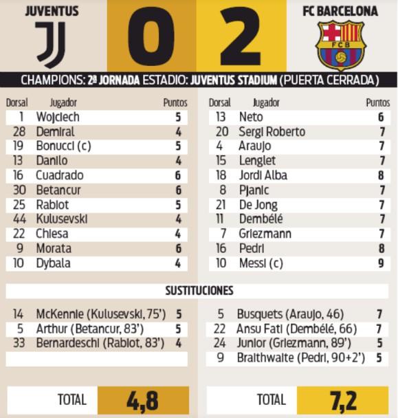 Juve vs Barca Champions League Player Ratings Sport