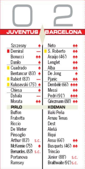 Juventus vs Barcelona Player Ratings 2020 AS