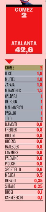 List of Atalanta player salaries 2020-21 season