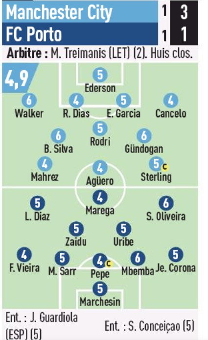Man City 3-1 Porto Player Ratings 2020 L'Equipe