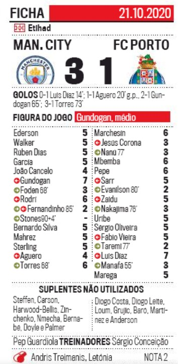 Man City vs Porto Player Ratings 2020 Correio da Manha