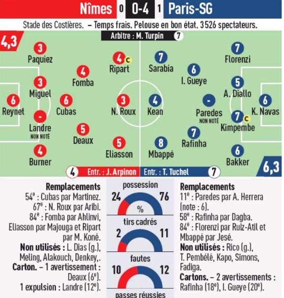 Nimes vs PSG Player Ratings 2020 L'Equipe