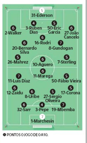 O Jogo player ratings Manchester City FCP 2020