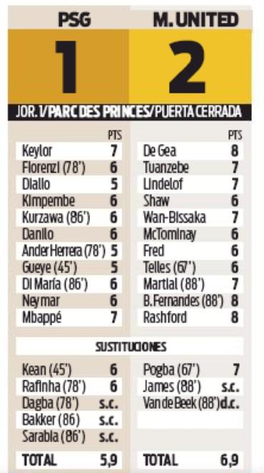 PSG Man United Player Ratings Sport Newspaper 2020
