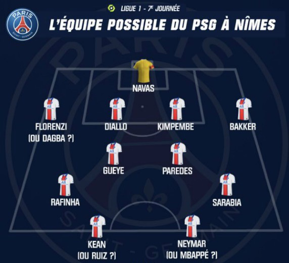 PSG possible lineup vs Nimes 2020