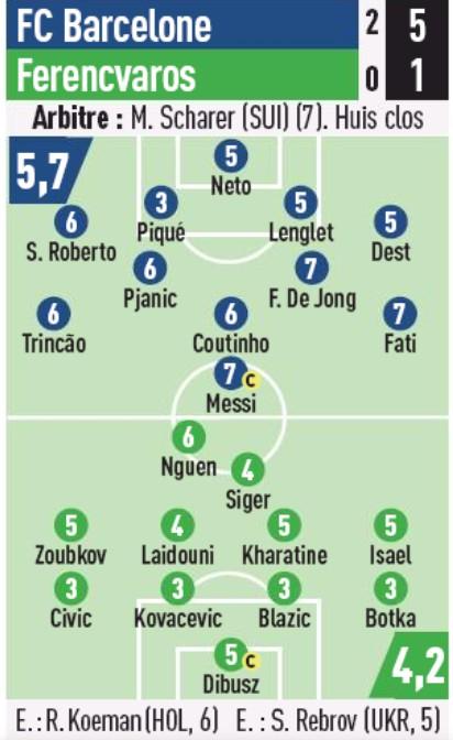 Player Ratings Barcelona 5-1 Ferencvaros 2020 L'Equipe