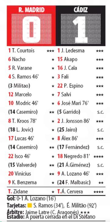Player Ratings Real Madrid Cadiz October 2020 Mundo Deportivo