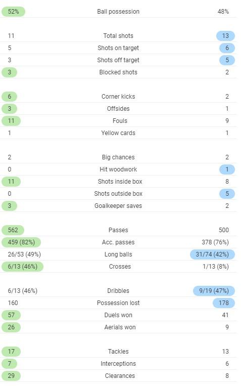 Post Match Stats Chelsea 3-3 Southampton 2020