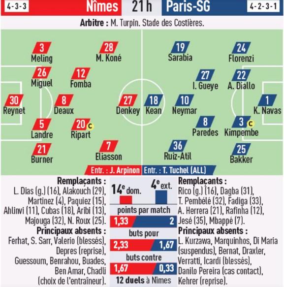 Predicted Lineups Nimes vs PSG 2020 L'Equipe Newspaper