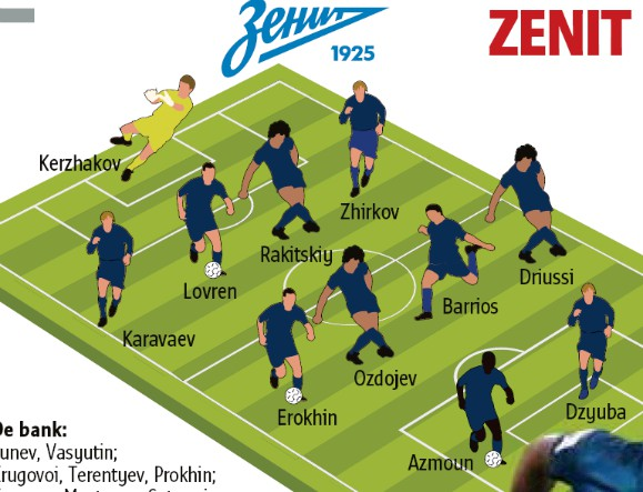 Predicted Zenit Starting Lineup vs Brugge Champions League 2020