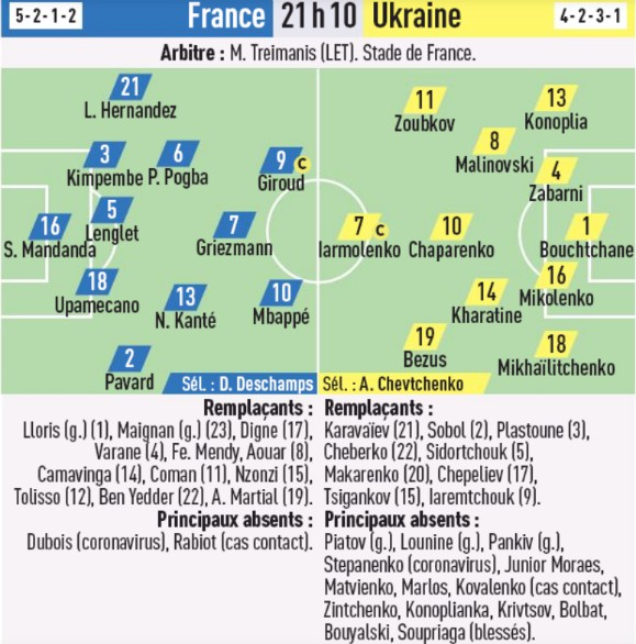 Probable Lineup France Ukraine 2020 Friendly