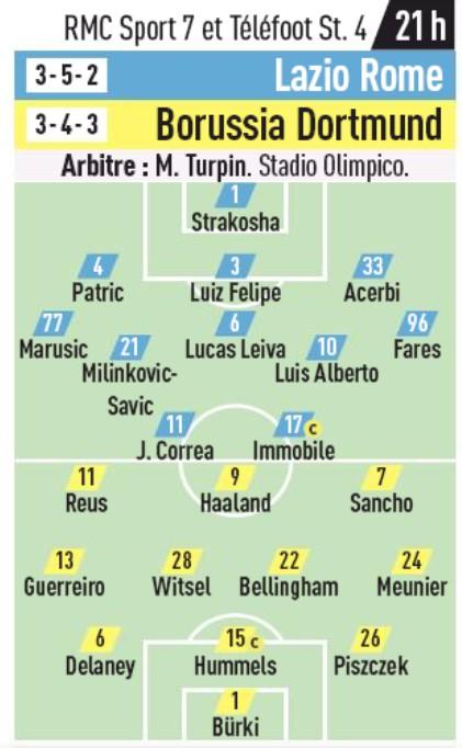 Probable Starting XI Lazio Rome Borussia CL