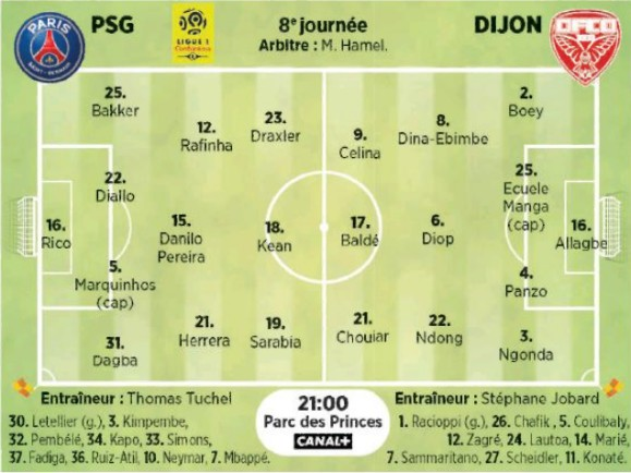 Probable lineups Paris Dijon 2020