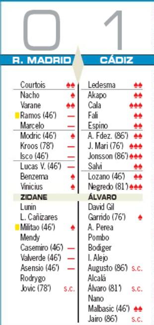 Real Madrid 0-1 Cadiz Player Ratings 2020 AS