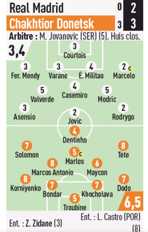Real Madrid Chakhtior Player Ratings L'Equipe