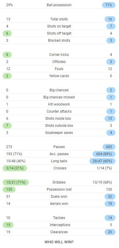 Stats Krasnodar Chelsea UCL